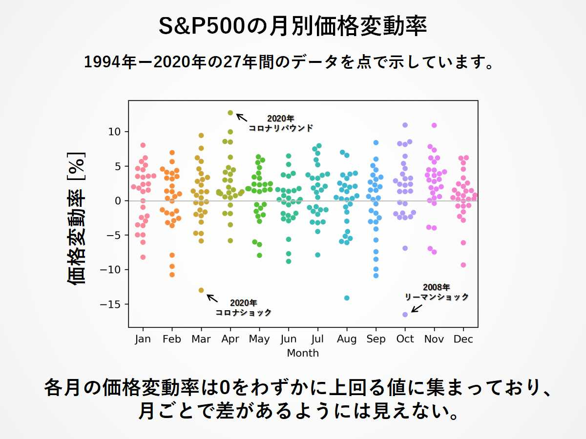 S&P500の月別価格変動率:27年間の価格変動率を総プロット