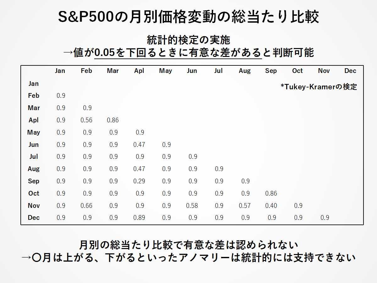 S&P500の月別価格変動率の総当たり比較:統計的検定結果