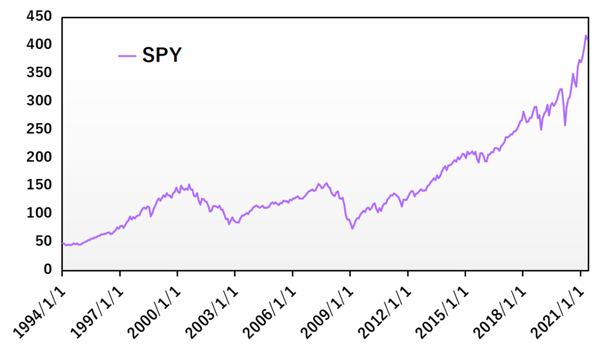 SPYの価格推移