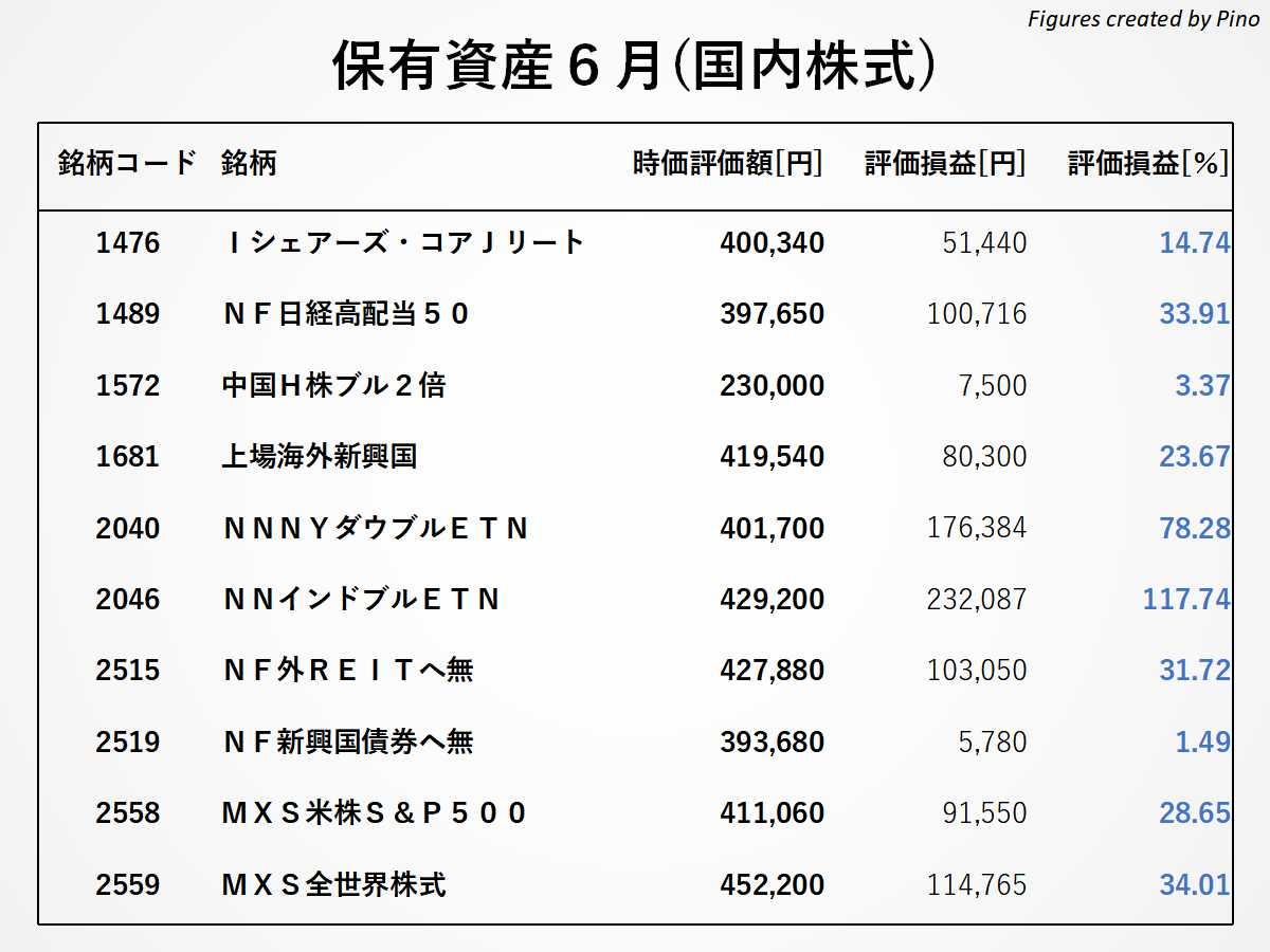 ぴのの保有銘柄(国内株式)2021年6月更新