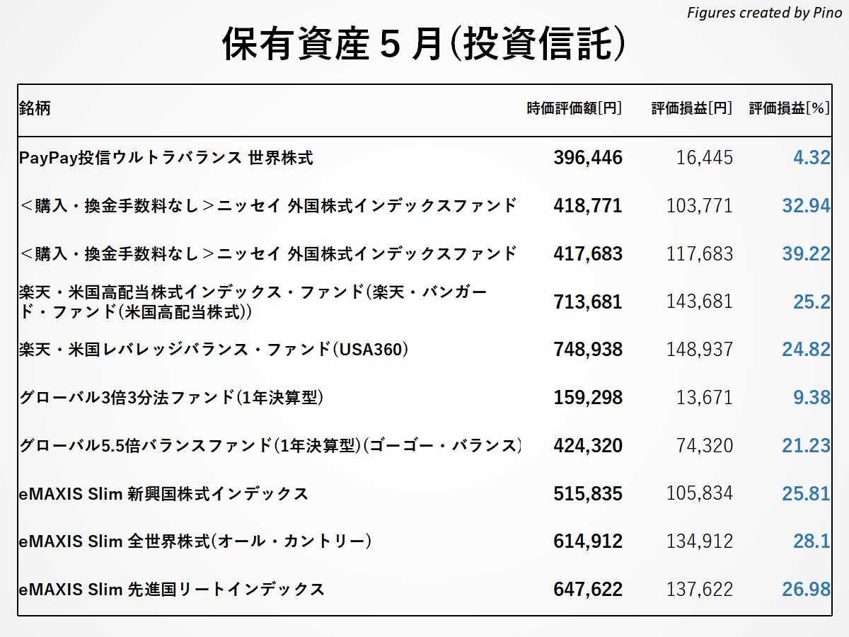 ぴのの保有銘柄(投資信託)2021年5月更新
