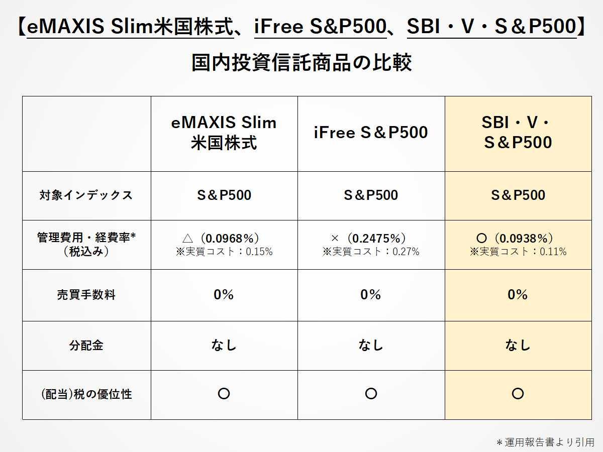 S&P500に投資をする、おすすめの投資信託