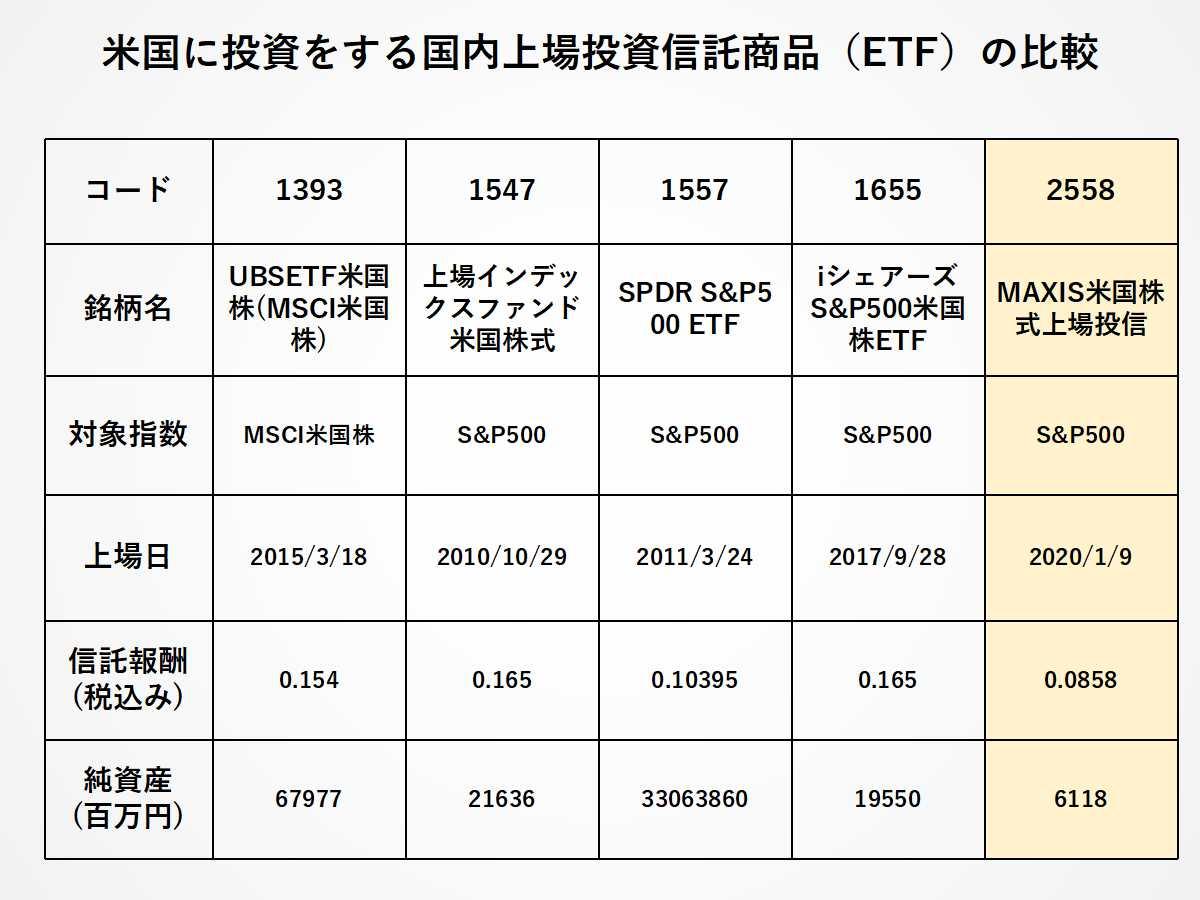 S&P500に投資をする、おすすめの日本ETF
