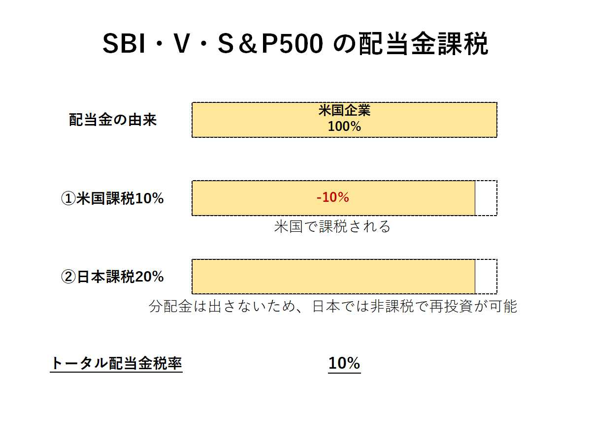 投資信託(SBI・V・S&P500)の配当金課税
