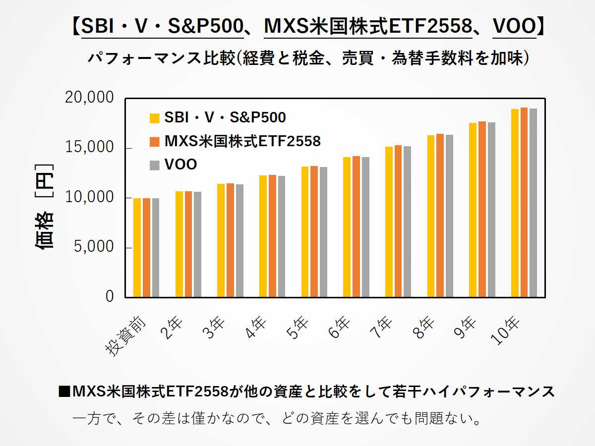 SBI・V・S&P500、2558、VOOの投資リターン比較