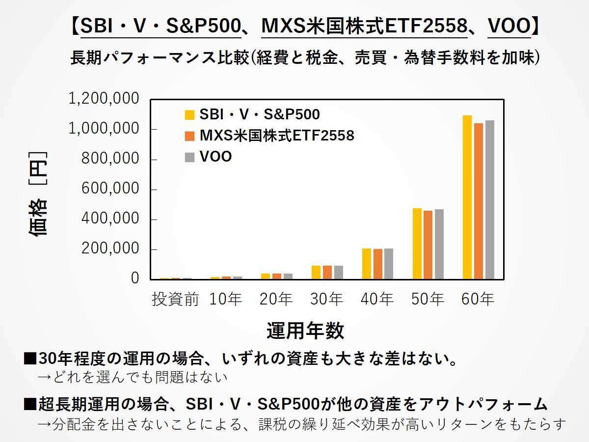 SBI・V・S&P500、2558、VOOの超長期投資リターン比較