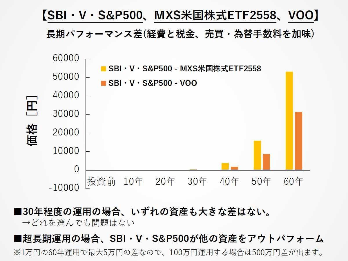 SBI・V・S&P500、2558、VOOの超長期投資リターン差の比較