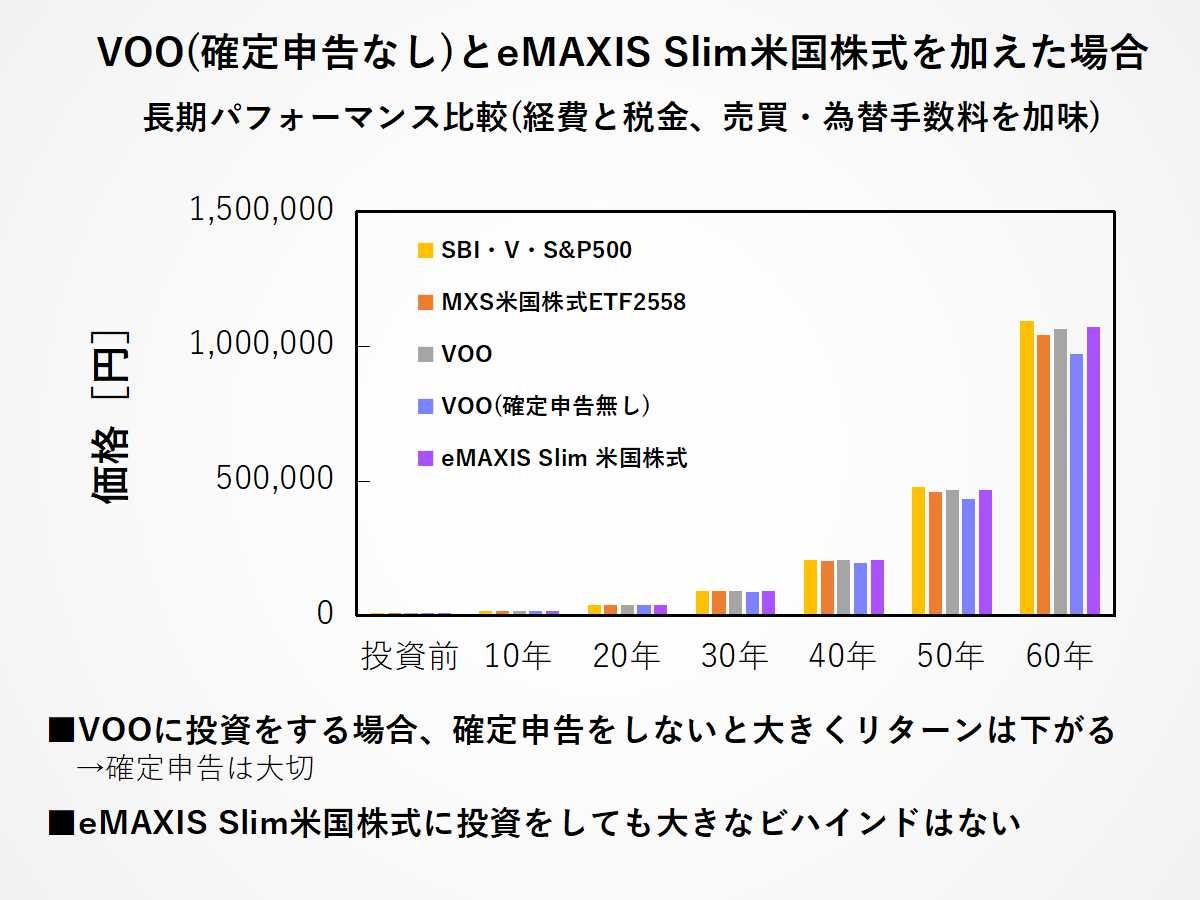 eMAXIS Slim米国株式とVOO(確定申告あり)、VOO(確定申告なし)の投資リターン比較