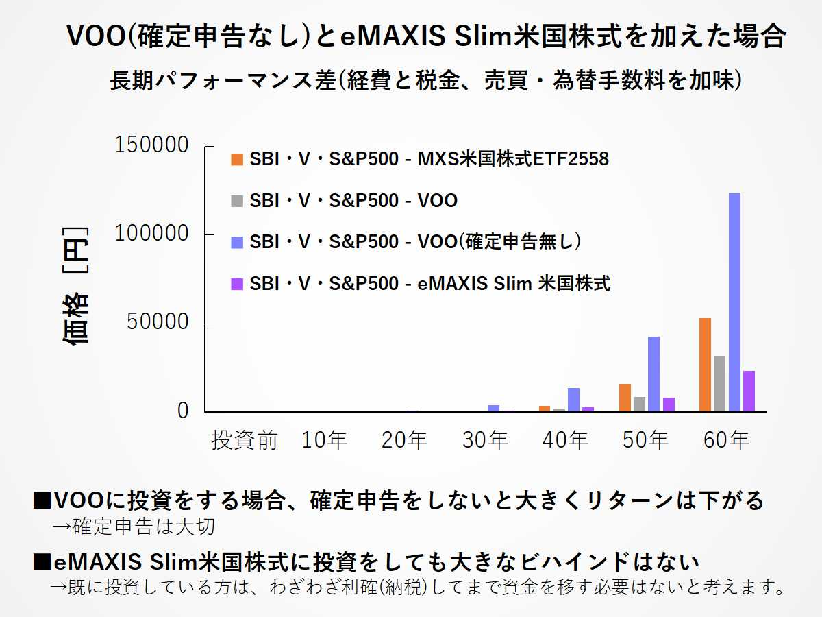 eMAXIS Slim米国株式とVOO(確定申告あり)、VOO(確定申告なし)の投資リターン差