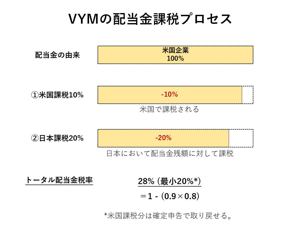 VYMの配当金課税プロセス