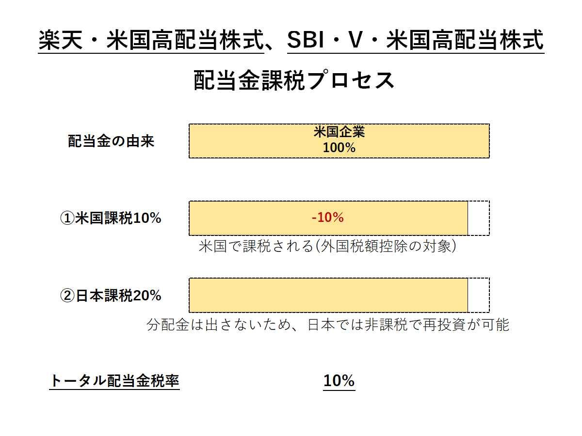 楽天米国高配当株式、SBI・V・米国高配当株式の配当金課税プロセス
