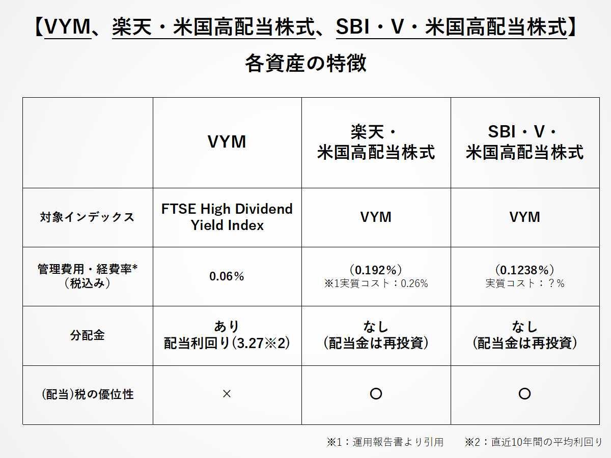 VYMと楽天米国高配当、SBI・V・米国高配当の特徴比較