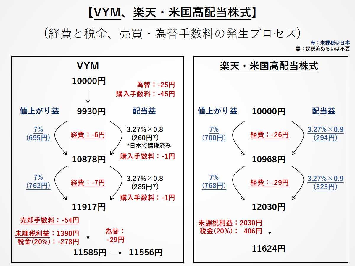 VYMと楽天米国高配当に投資をする際の経費イメージ