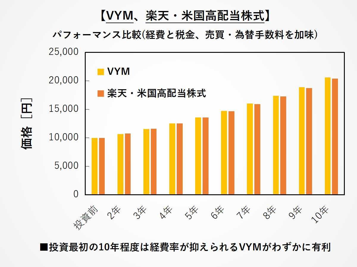 VYMと楽天米国高配当株式の短期パフォーマンス差