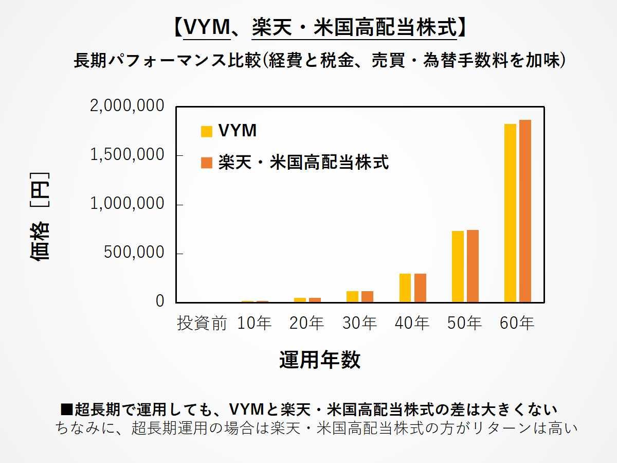 VYMと楽天米国高配当株式の長期パフォーマンス比較