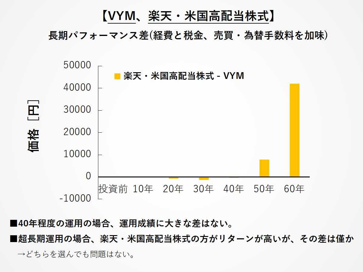 VYMと楽天米国高配当株式の長期パフォーマンス差