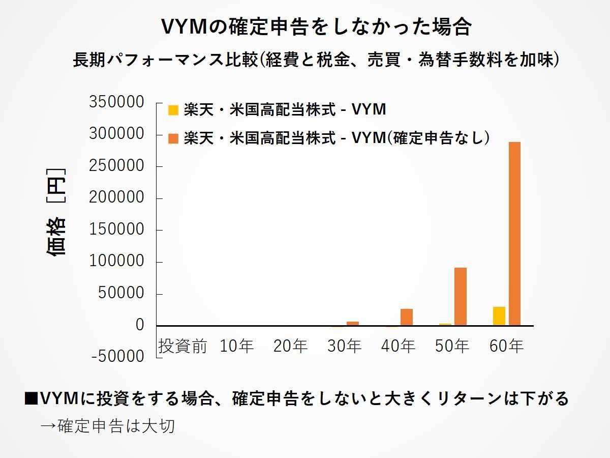 確定申告をしなかった場合のVYMのパフォーマンス差