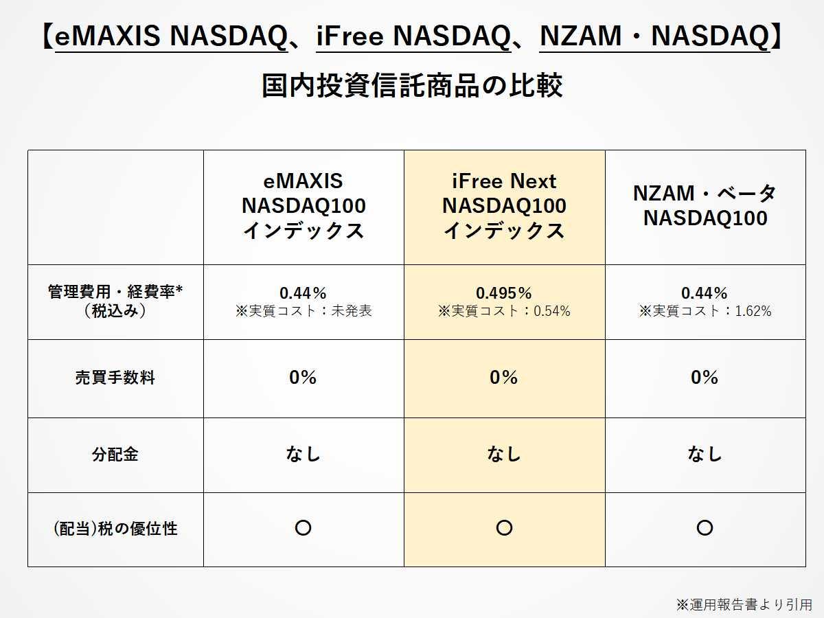 NASDAQに投資をする投資信託(eMAXIS、iFree、NZAM)の比較