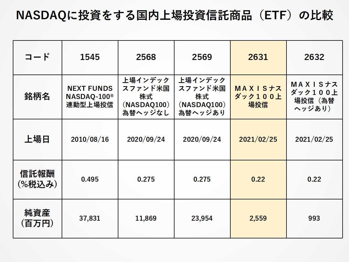 NASDAQに投資をする日本国内ETFの比較