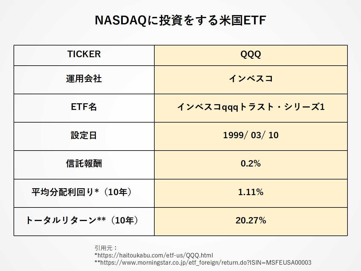 NASDAQに投資をするETF:QQQの資産特徴