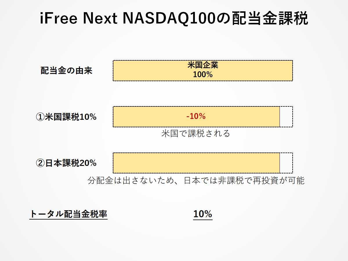 iFree NASDAQの配当金課税プロセス