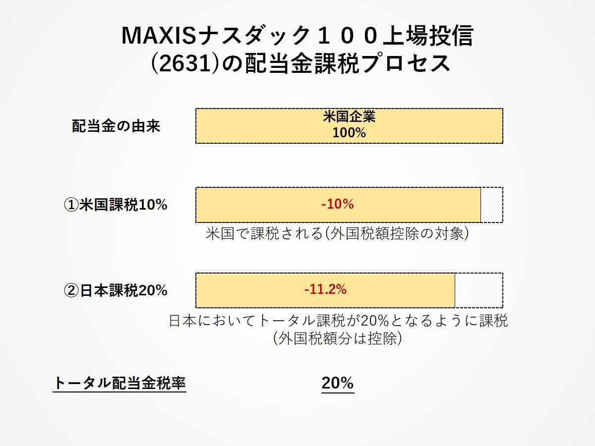 MAXISナスダックETF(2631)の配当金課税プロセス