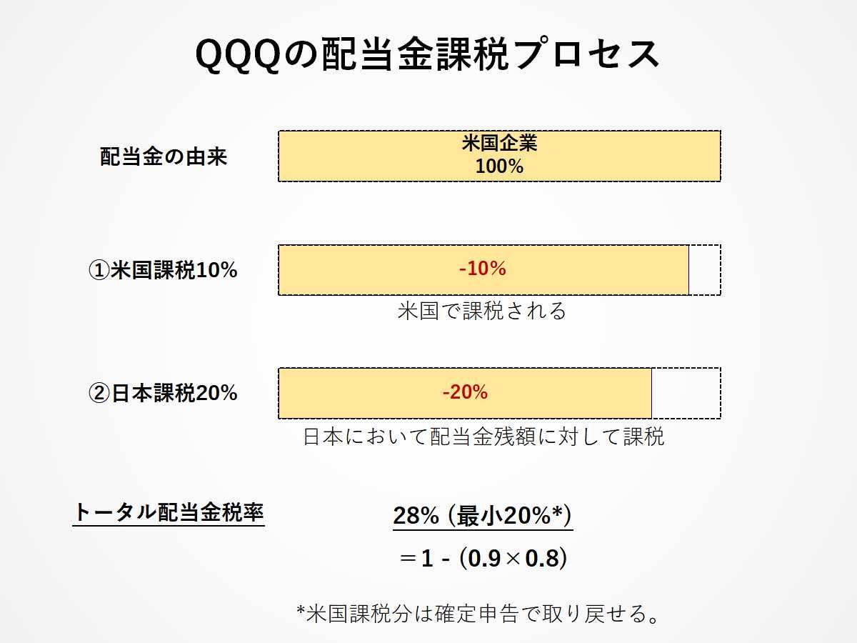 QQQの配当金課税プロセス