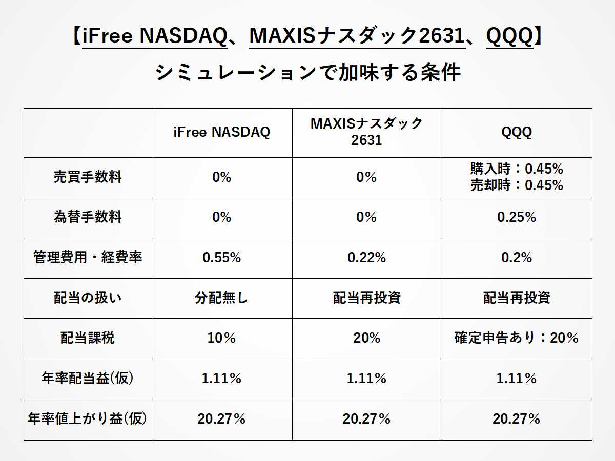 NASDAQ銘柄に投資をする資産の比較条件