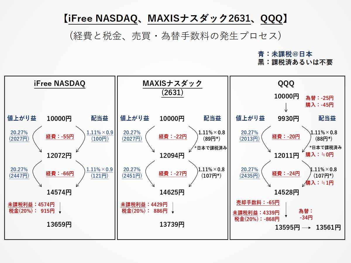 iFree NASDAQ、MAXISナスダック2631、QQQのコストとリターンイメージ