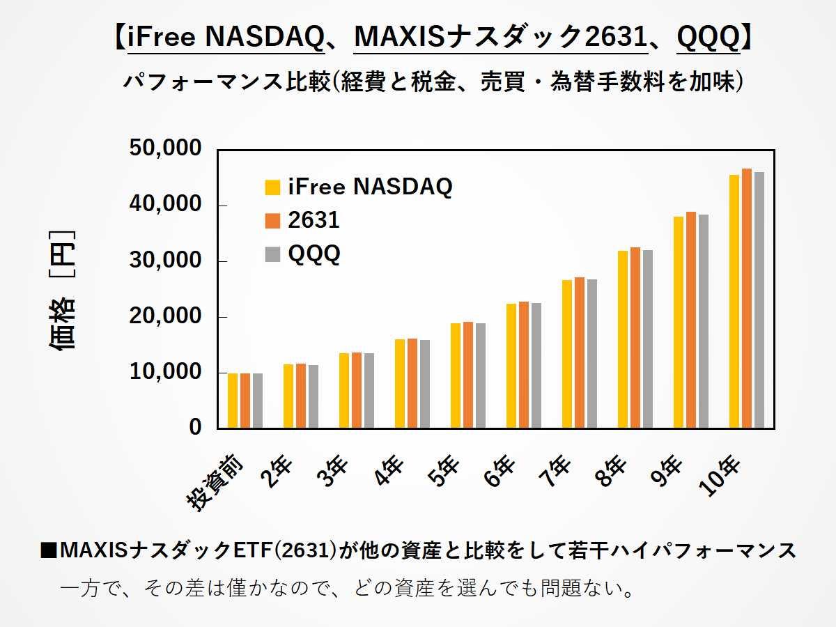 iFree NASDAQ、MAXIS 2631、QQQの短期パフォーマンス差