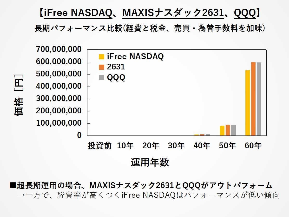iFree NASDAQ、MAXIS 2631、QQQの長期パフォーマンス比較