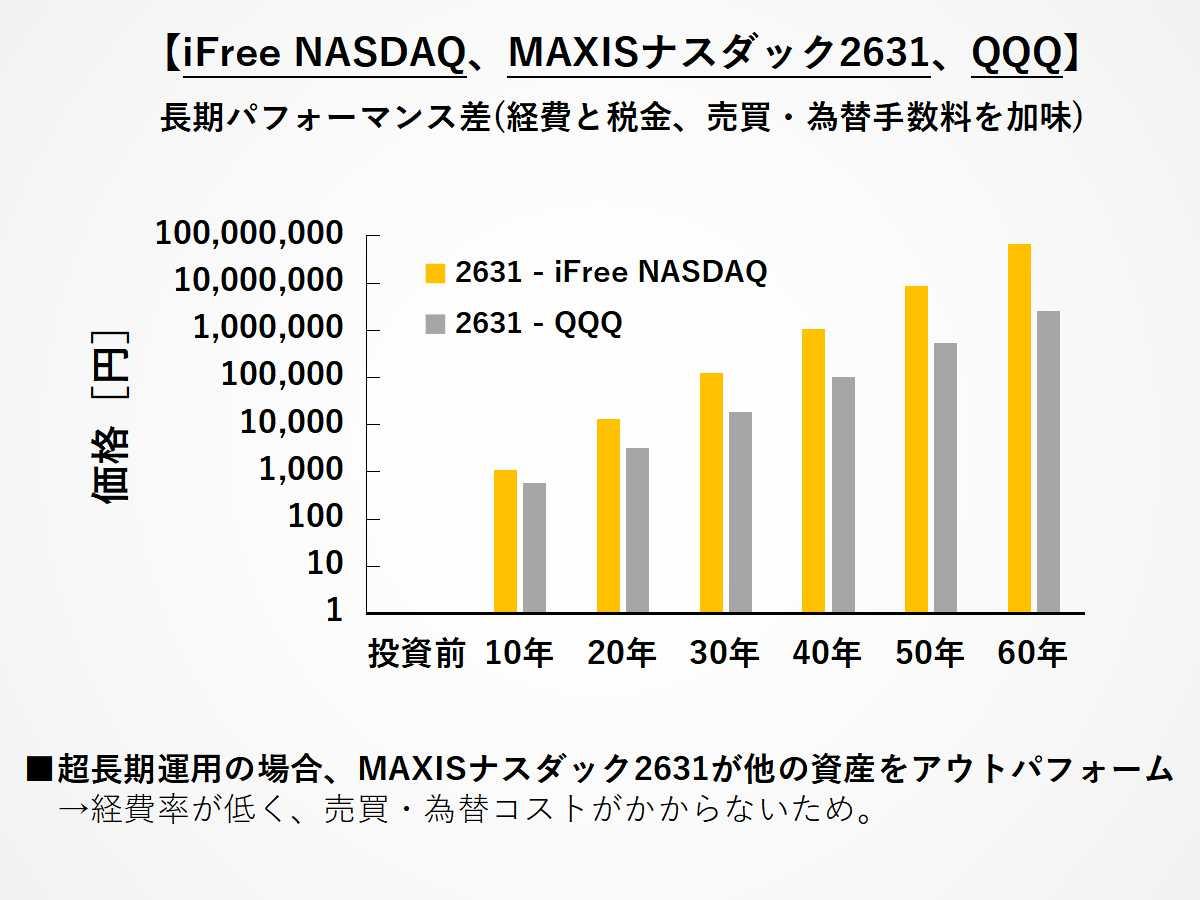 iFree NASDAQ、MAXIS 2631、QQQの長期パフォーマンス差