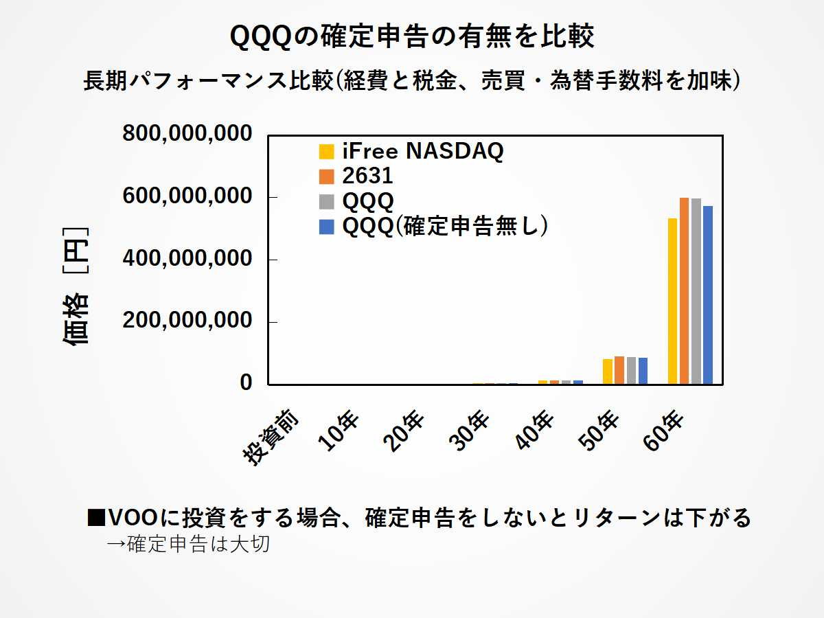 QQQ(確定申告なし)の場合のパフォーマンス比較