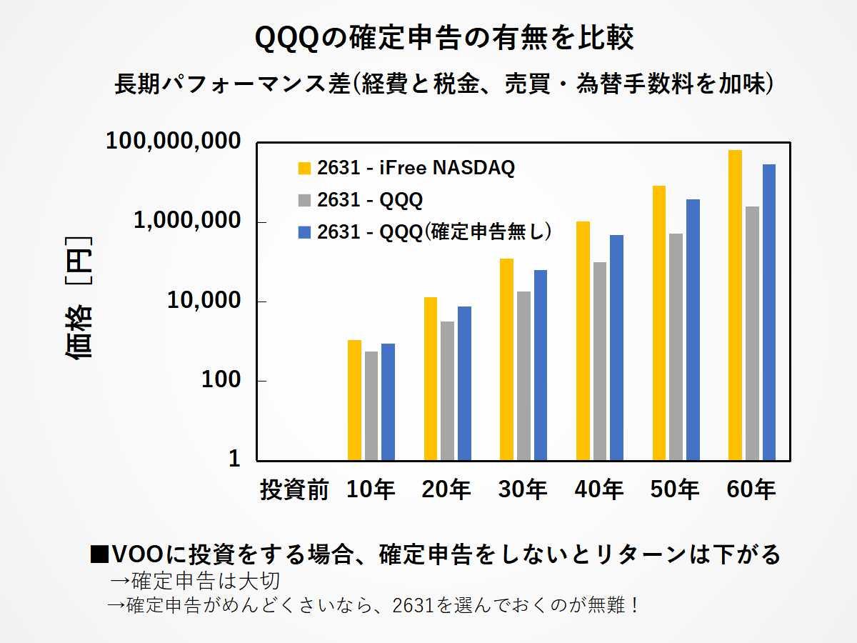 QQQ(確定申告なし)の場合のパフォーマンス差