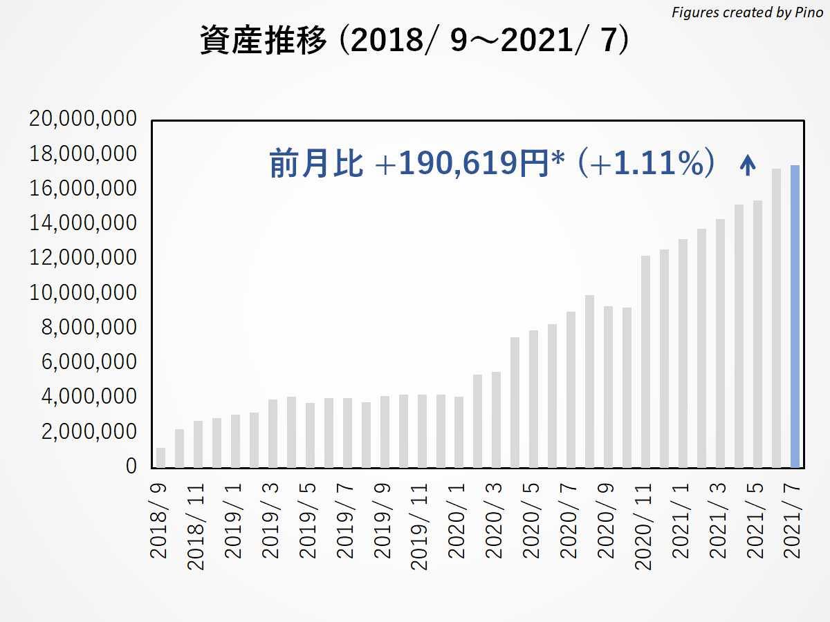 ぴのの長期資産推移(2021年7月更新)