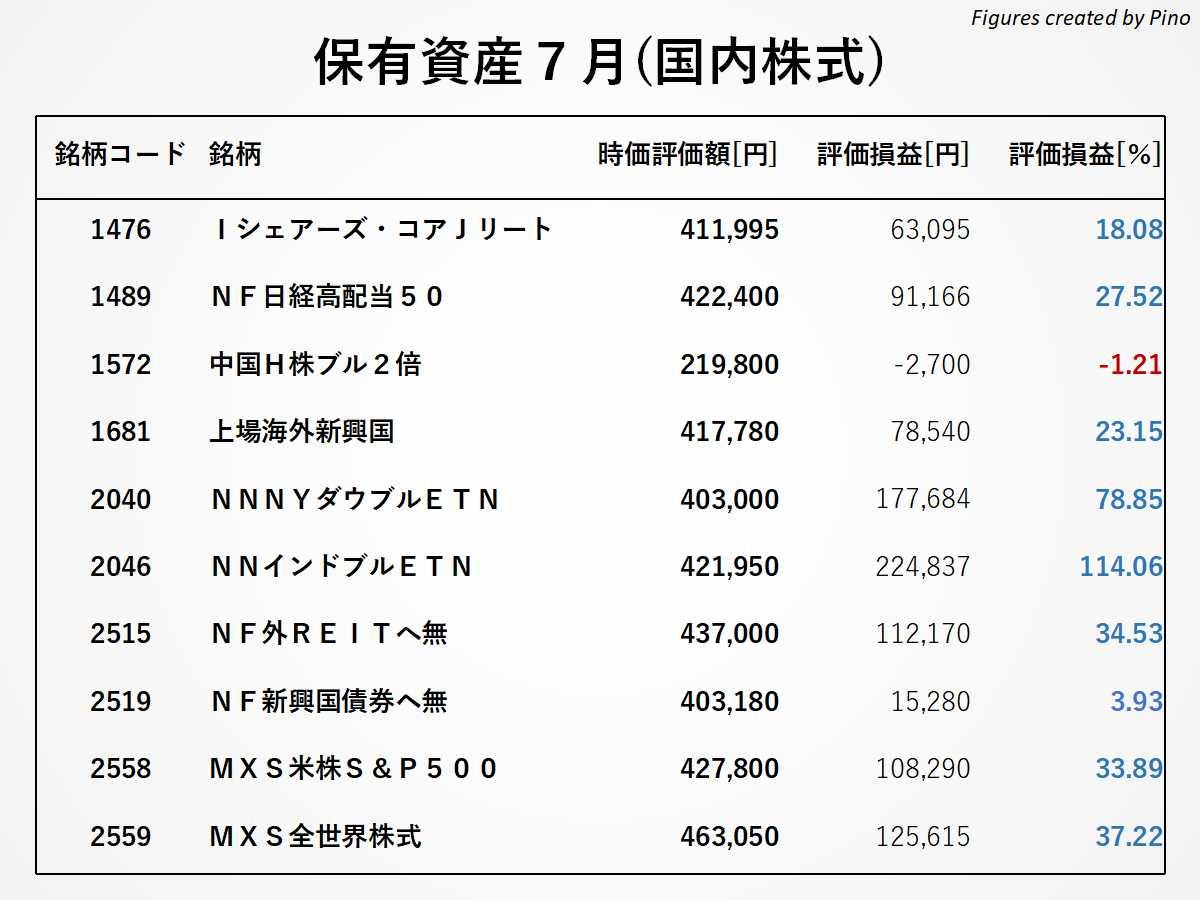 ぴのの保有銘柄(国内株式)2021年7月更新