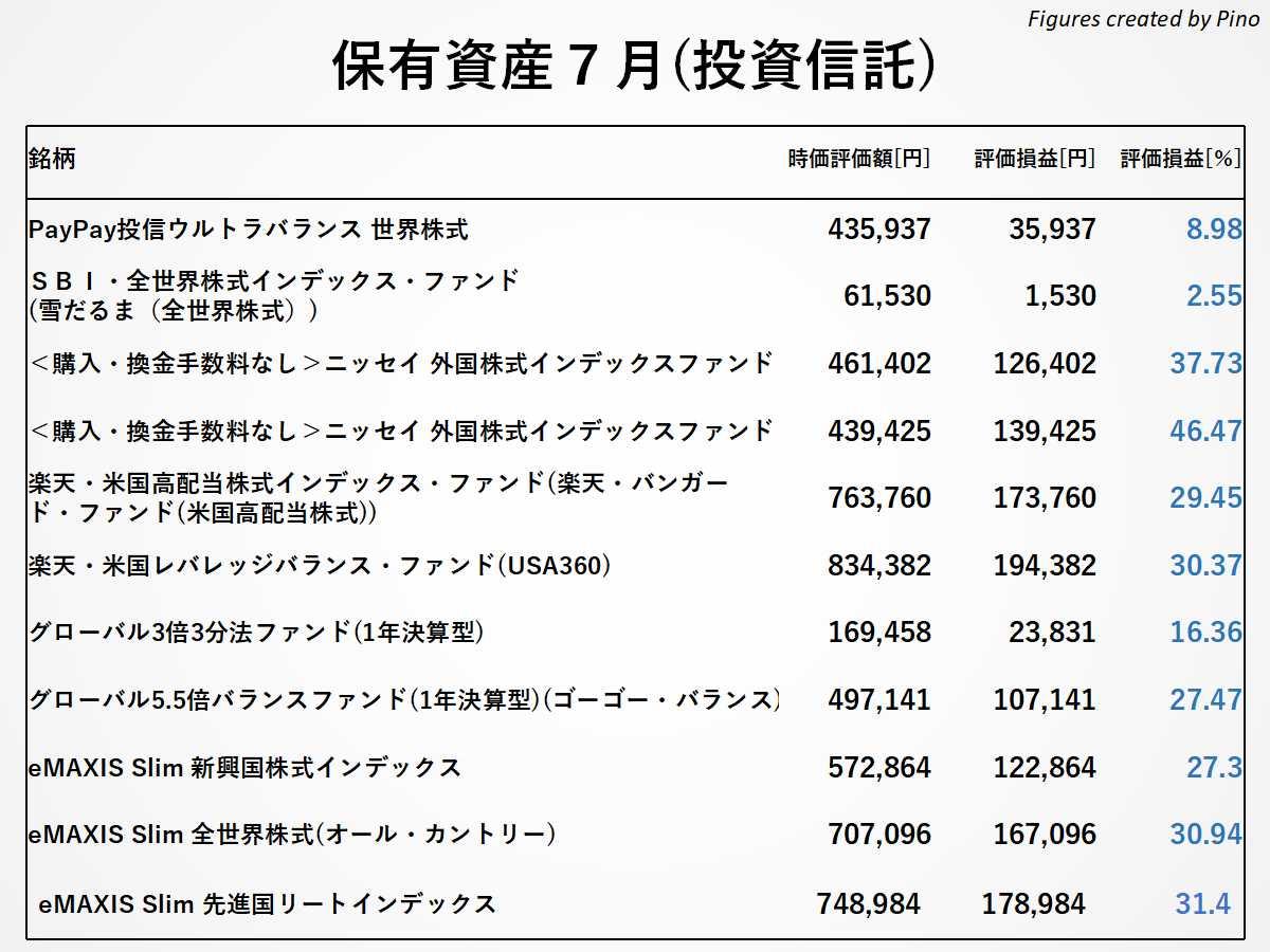 ぴのの保有銘柄(投資信託)2021年7月更新
