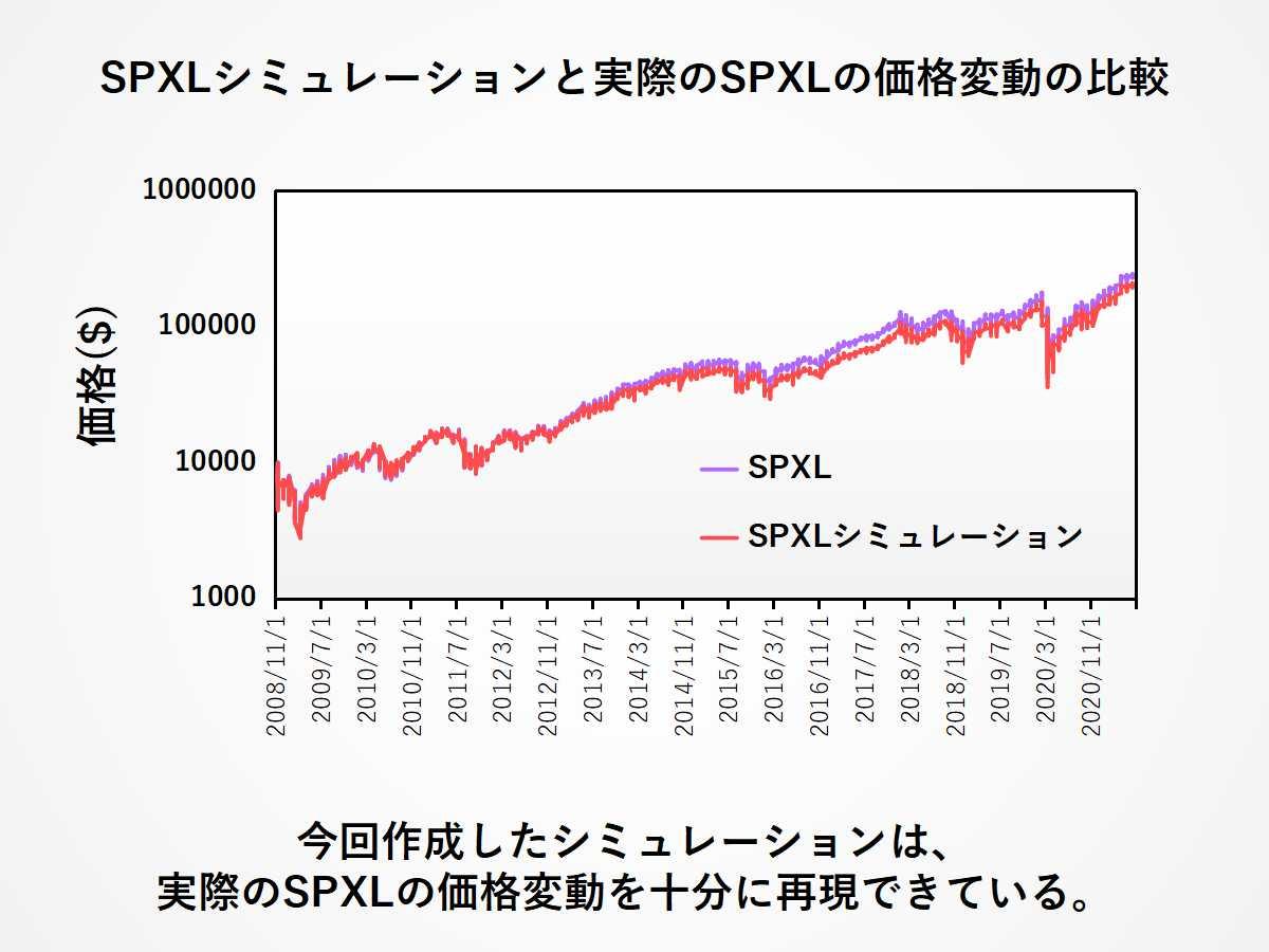 SPXLシミュレーションと実際のSPXLの価格変動の比較
