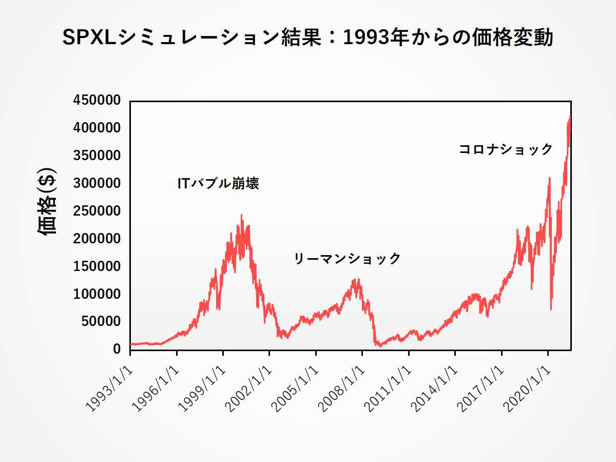 SPXLシミュレーション結果:ITバブル崩壊・リーマンショック時の価格変動