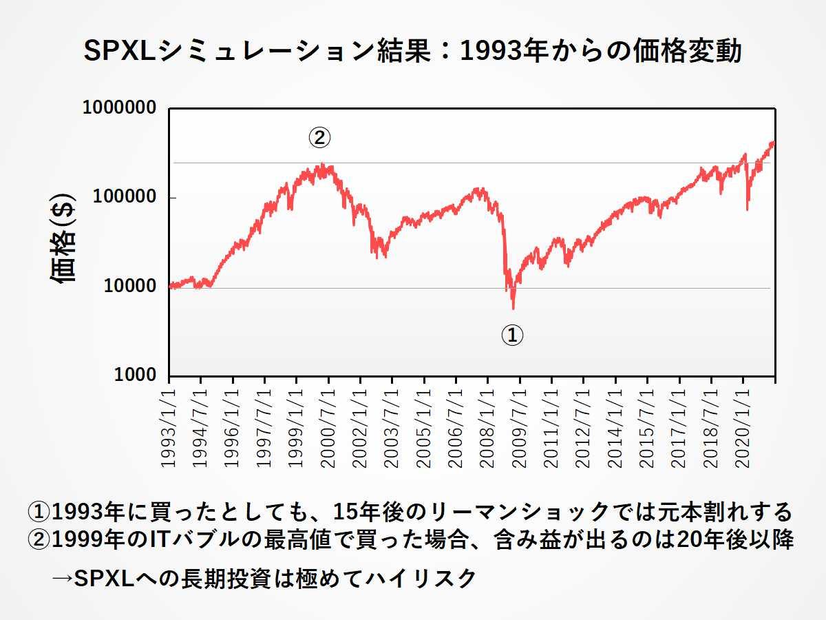 SPXLシミュレーション結果:長期投資に向かない理由