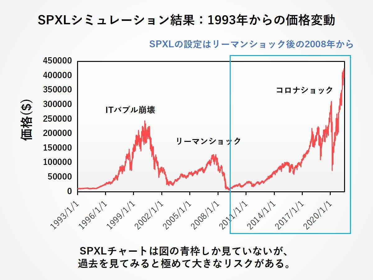 SPXL投資家の罠:SPXLのデータは良い値動きの時しか見ていない。