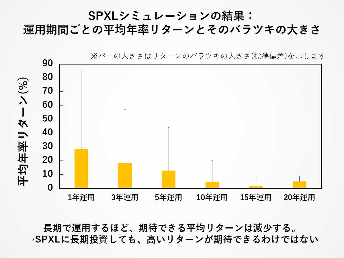SPXL長期投資:運用期間ごとの平均年率リターンとそのバラツキの大きさ