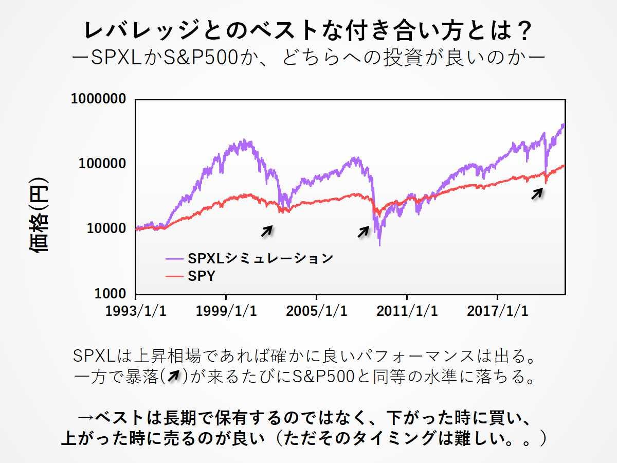 SPXLなどのレバレッジ資産を活用した賢い運用手法