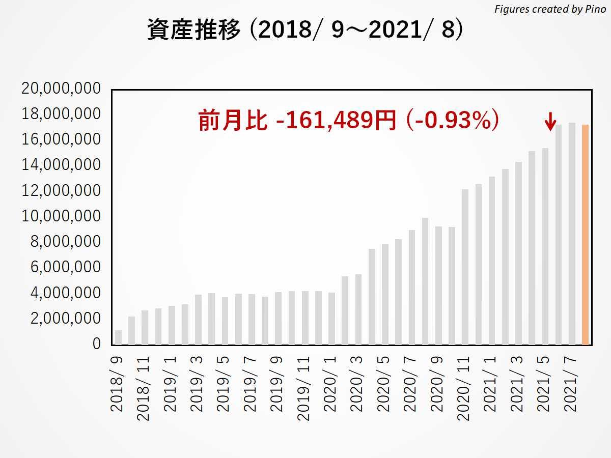 ぴのの長期資産推移(2021年8月更新)