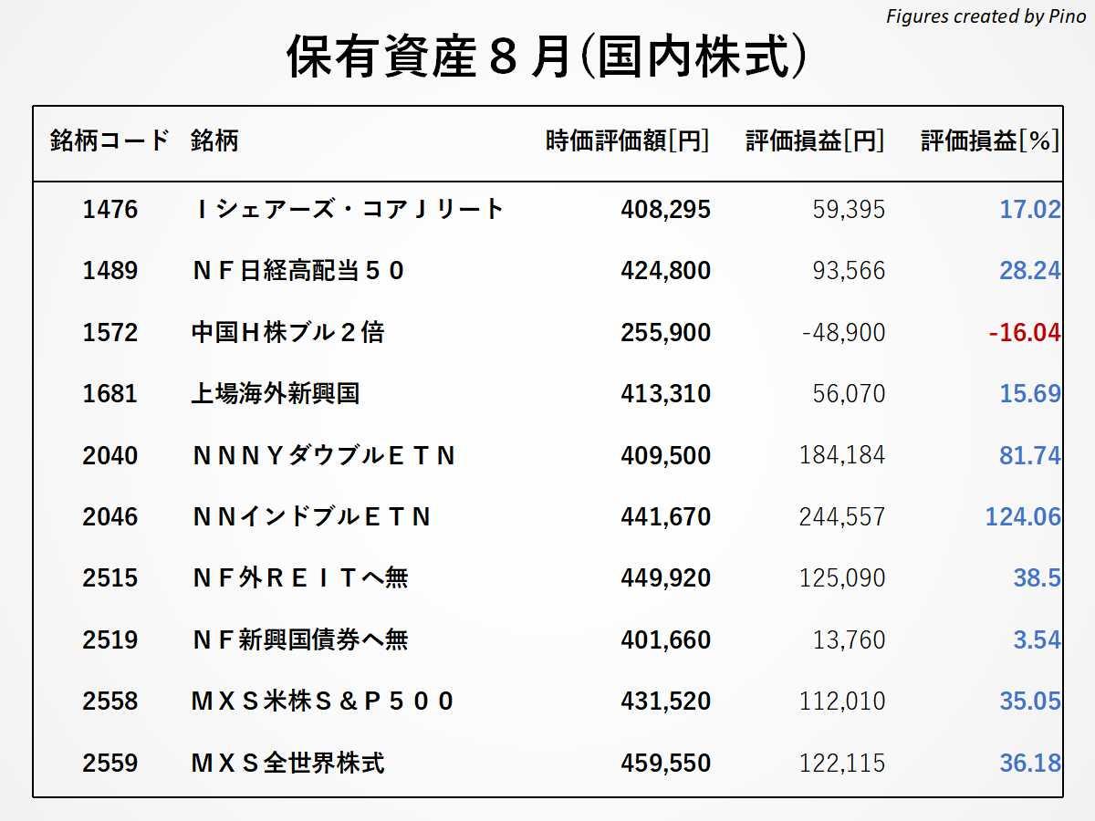ぴのの保有銘柄(国内株式)2021年8月更新
