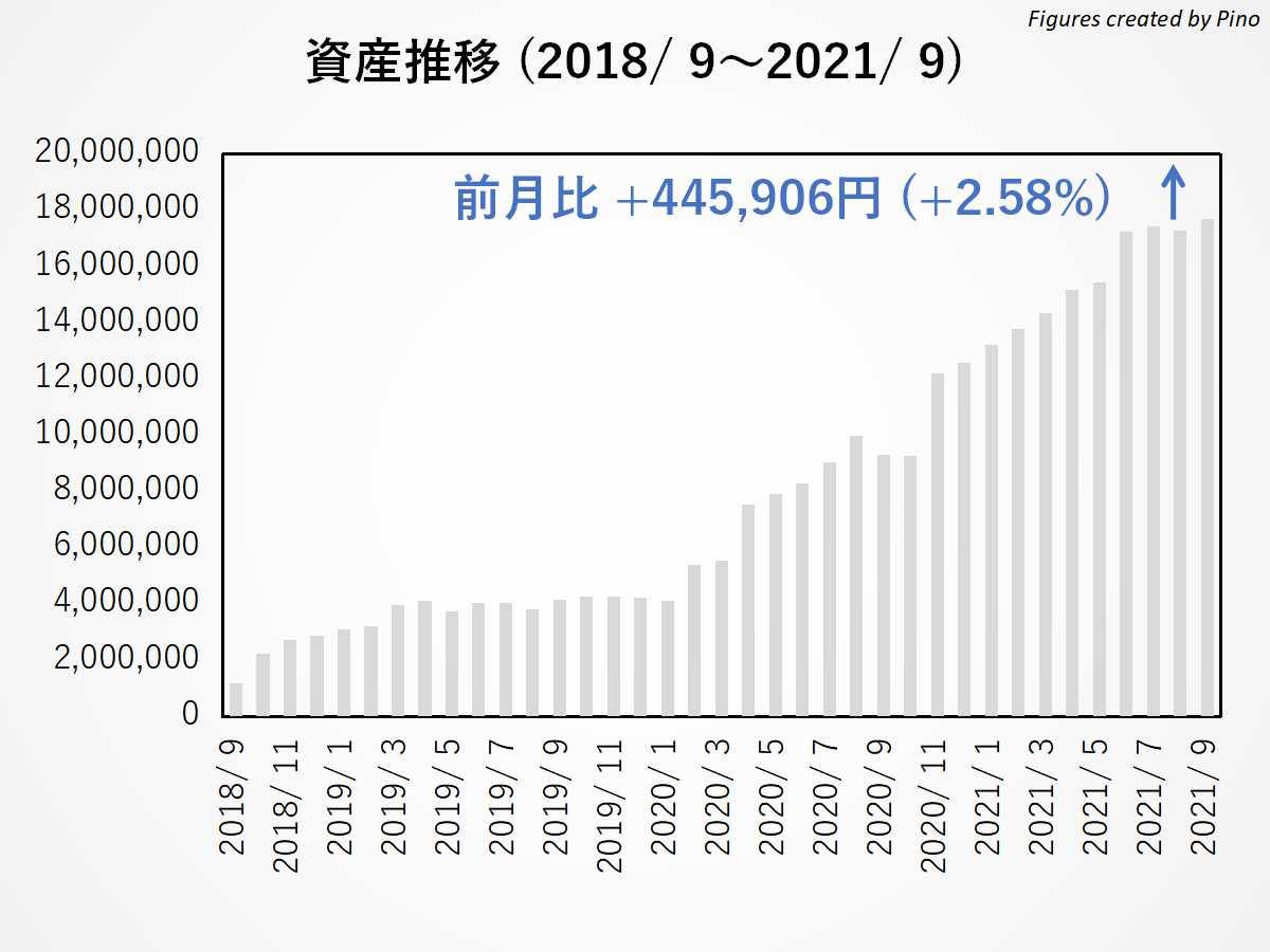 ぴのの長期資産推移(2021年9月更新)