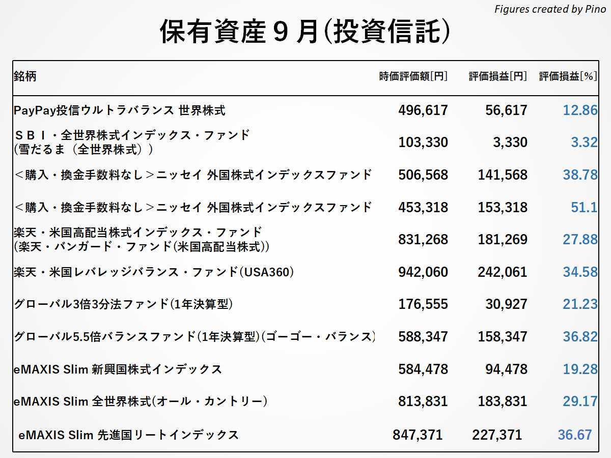 ぴのの保有銘柄(投資信託)2021年9月更新