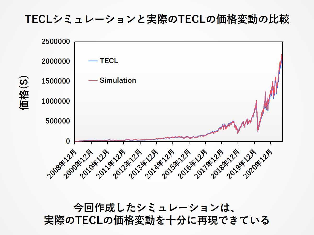 TECLシミュレーションの妥当性を確認