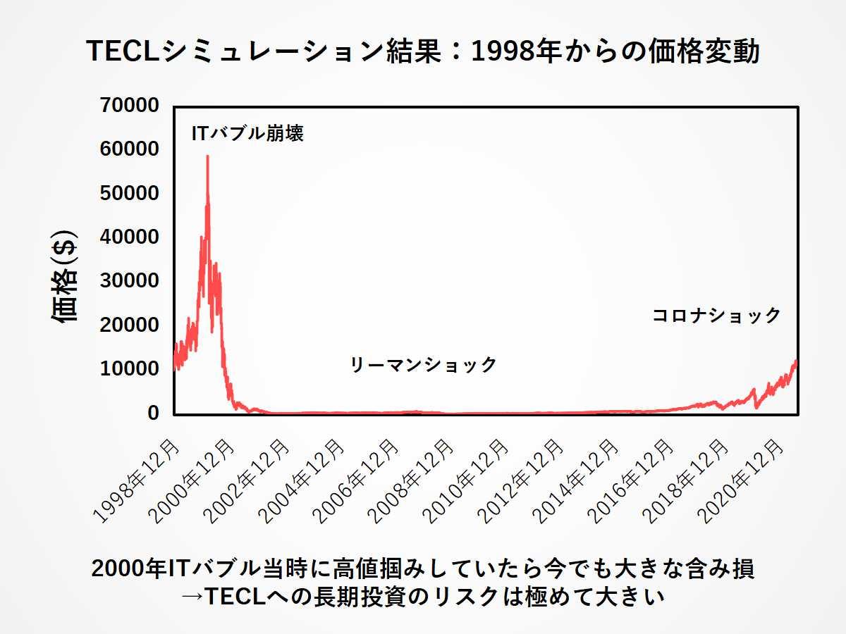 TECLの超長期シミュレーション:リーマンショックとITバブル崩壊の影響