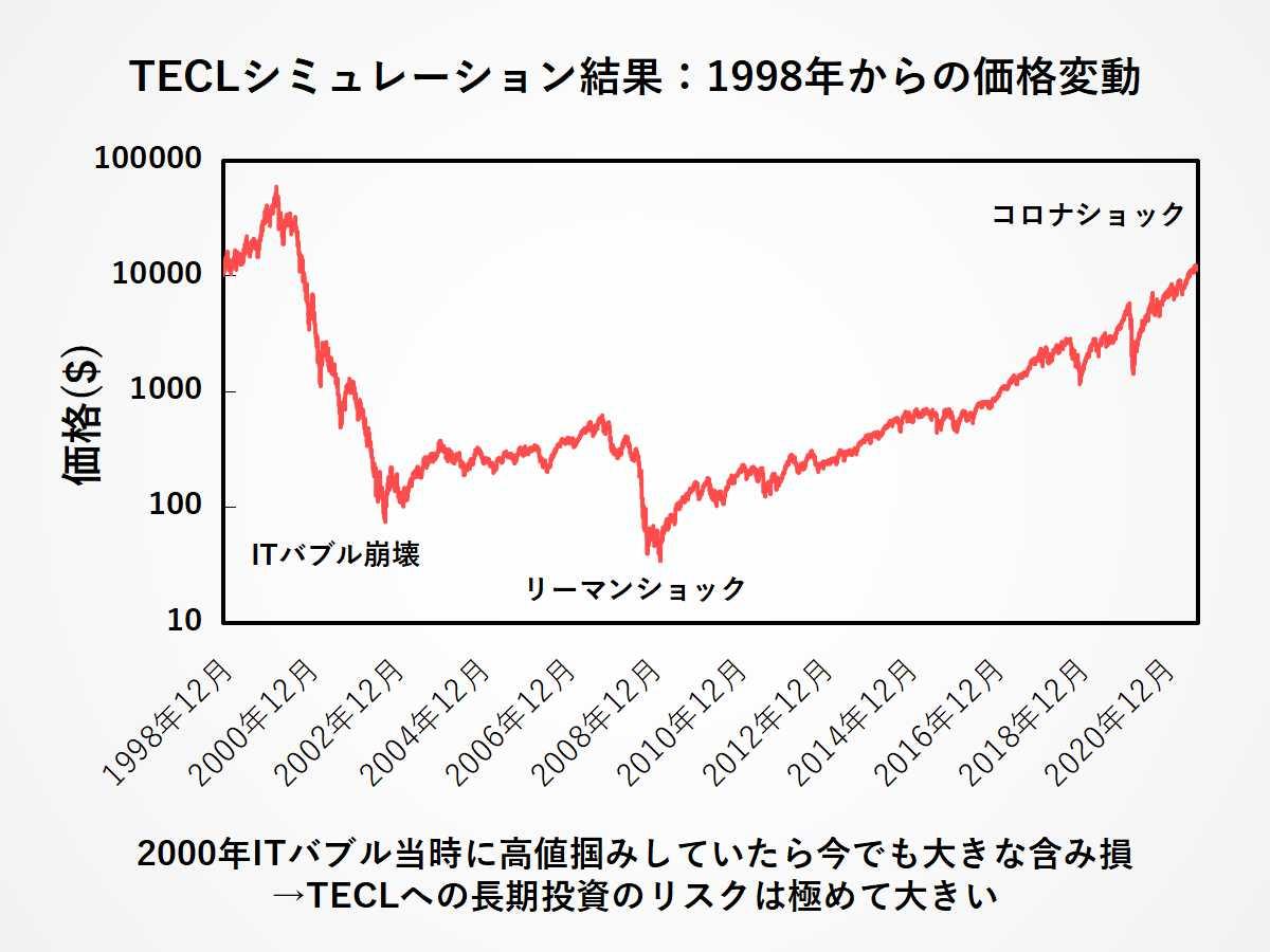 TECLの超長期シミュレーション(対数目盛):リーマンショックとITバブル崩壊の影響